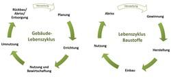 Lebenszyklus - Betrachtung